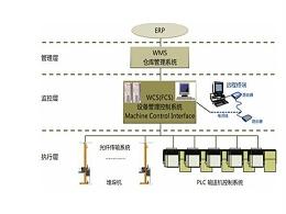 自动化立体仓库WCS系统的简介和功能分析