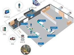 WMS系统在自动化立体仓库中的功能和作用